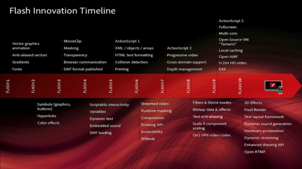FlashInnovationTimeline